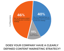 Does my company need a Content Marketing Strategy?